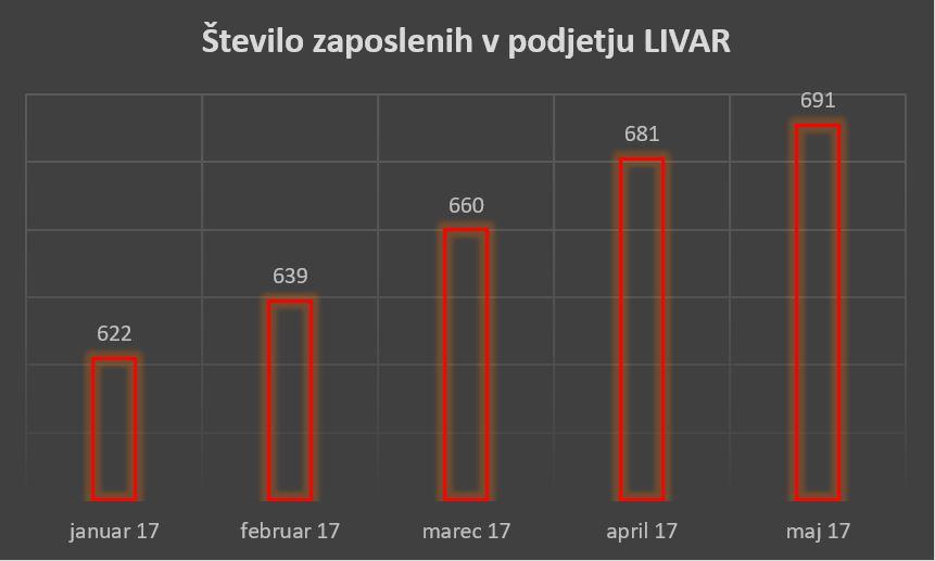 Število zaposlenih LIVAR 2017